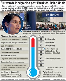 BREXIT: Sistema de visas por puntos del RU infographic