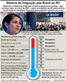 BREXIT: Sistema de visto por pontos infographic