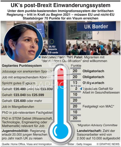 UK mit punkte-basierendem Visa System infographic