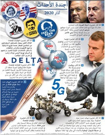 أخبار: أجندة الأحداث - آذار ٢٠٢٠ infographic