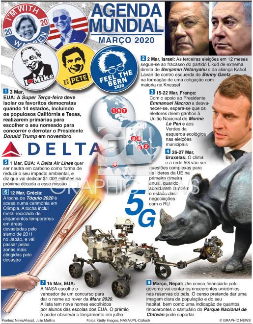Março 2020 infographic