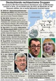 NEO-NAZIS: Deutschlands Rechtsextreme infographic