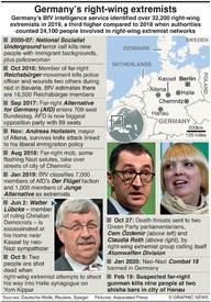 NEO-NAZIS: Germany's right-wing extremists infographic
