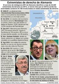NEONAZIS: Extremistas de derecha de Alemania infographic