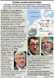 NEO-NAZIS: Duitslands rechts-extremisten infographic