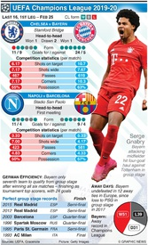 SOCCER: Champions League Last 16, 1st leg, Feb 25 infographic