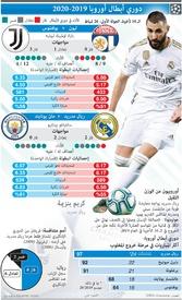 SOCCER: Champions League Last 16, 1st leg, Feb 26 infographic