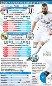 SOCCER: Champions League Last 16, 1st leg, Feb 26 infographic