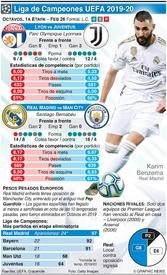 SOCCER: Octavos de Final de la Liga de Campeones, 1a fase, Feb 26 infographic
