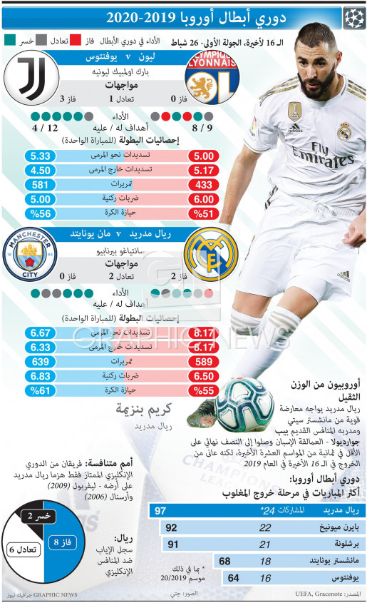 Champions League Last 16, 1st leg, Feb 26 infographic
