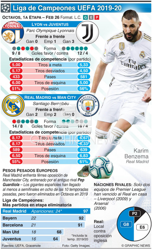 Octavos de Final de la Liga de Campeones, 1a fase, Feb 26 infographic