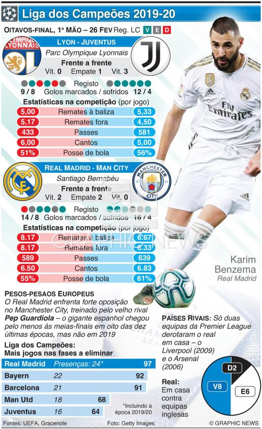 Liga dos Campeões, Oitavos-final, 1ª mão, 26 Fev infographic