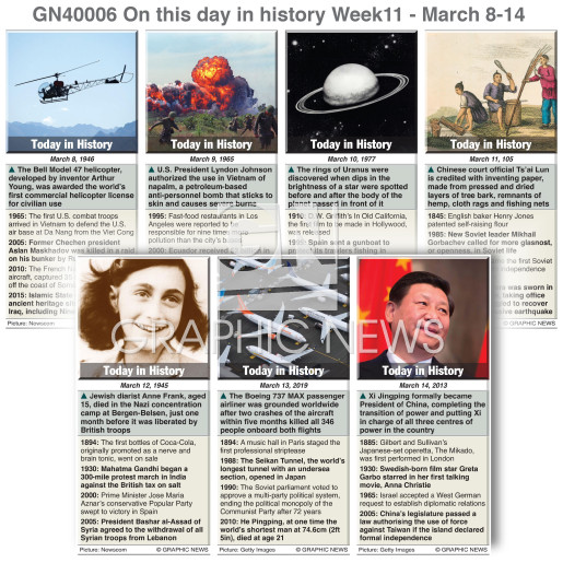 On this day March 8-14,  2020 (week 11) infographic