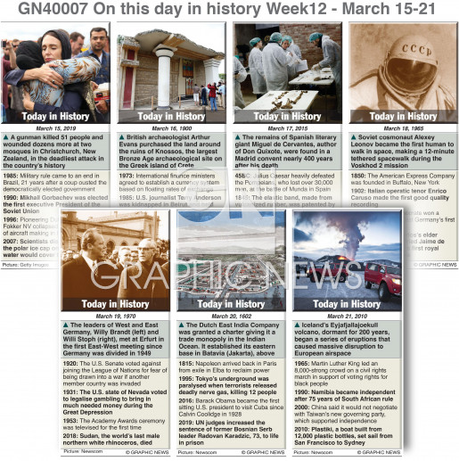 On this day March 15-21,  2020 (week 12) infographic