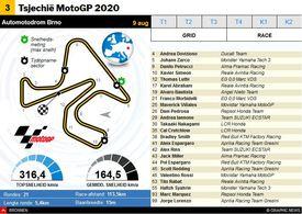 MOTOGP: Tsjechië MotoGP 2020 interactive infographic