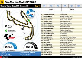 MOTOGP: San Marino MotoGP 2020 interactive infographic