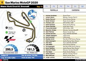 MOTOGP: MotoGP San Marino 2020 Interactivo infographic