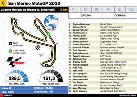 MOTOGP: MotoGP de San Marino 2020 interactivo infographic