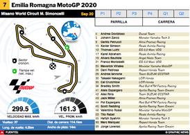 MOTOGP: MotoGP Emilia Romaña 2020 Interactivo infographic