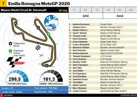 MOTOGP: Emilia Romagna MotoGP 2020 interactive infographic
