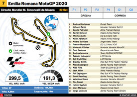 MOTOGP: MotoGP da Emília Romana 2020 interactivo infographic