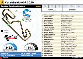 MOTOGP: MotoGP Cataluña 2020 Interactivo infographic
