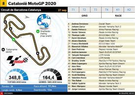MOTOGP: Catalunya MotoGP 2020 interactive infographic