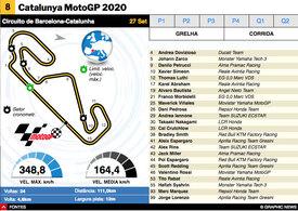 MOTOGP: MotoGP da Catalunha 2020 interactivo infographic