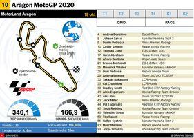 MOTOGP: MotoGP van Aragon 2020 interactive infographic