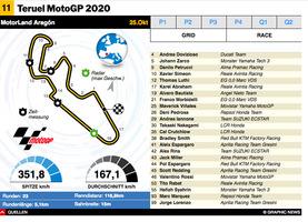 MOTOGP: Teruel MotoGP 2020 interactive infographic