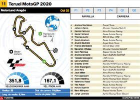 MOTOGP: MotoGP Teruel 2020 Interactivo infographic