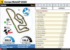MOTOGP: MotoGP Europa 2020 Interactivo infographic