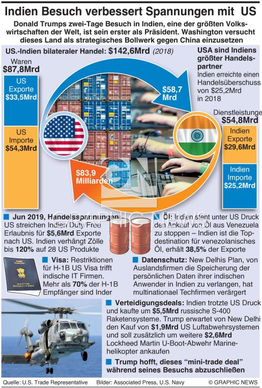 Handelsprobleme mit Indien infographic