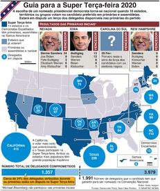 ELEIÇÕES NOS EUA: Explicação da Super Terça-feira 2020 infographic