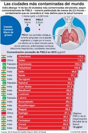 AMBIENTE: Las ciudades más contaminadas del mundo infographic
