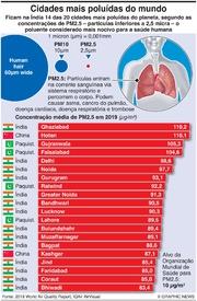 AMBIENTE: Cidades mais poluídas do mundo infographic