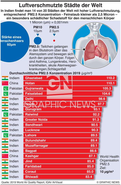 Luftverschmutzung in Städten der Welt infographic