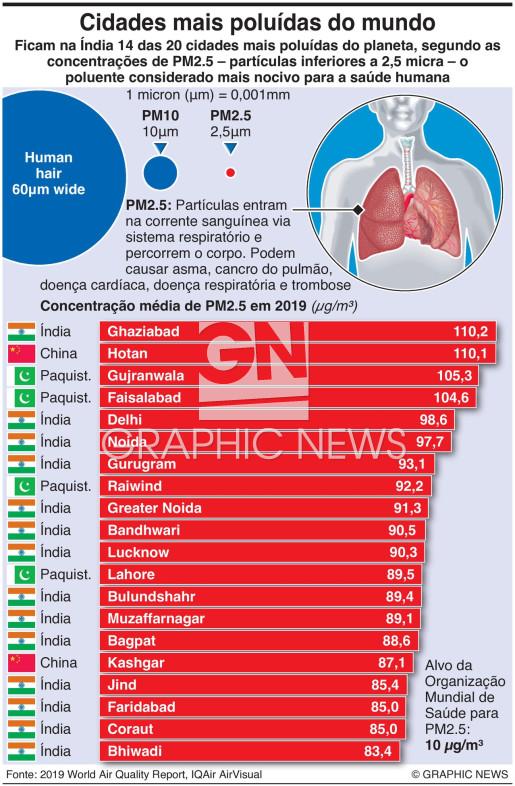 Cidades mais poluídas do mundo infographic
