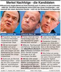 POLITIK: Nachfolgekandidaten von Merkel (1) infographic