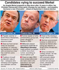 POLITICS: Candidates to succeed Merkel infographic
