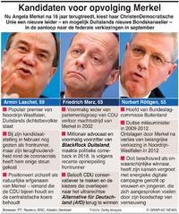 POLITIEK: Kandidaten voor opvolging Merkel (1) infographic