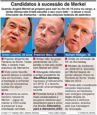 POLÍTICA: Candidatos para suceder a Merkel (1) infographic