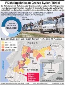 SYRIEN: Flüchtlingskrise an türkischer Grenze infographic