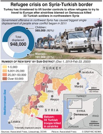 SYRIA: Refugee crisis on Turkish border infographic
