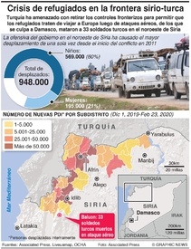 SIRIA: Crisis de refugiados en la frontera turca infographic