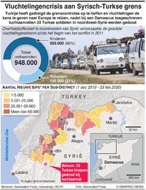 SYRIË: Vluchtelingencrisis aan Turkse grens infographic