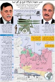 عسكري: الصراع في ليبيا يهدد بحرب واسعة في الشرق الأوسط infographic