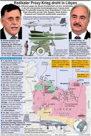 MILITÄR: Libyens Proxykrieg infographic