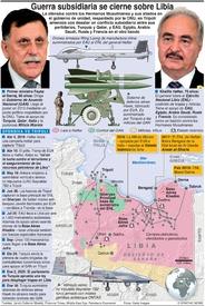 EJÉRCITOS: La guerra subsidiaria de Libia infographic