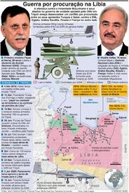 CONFLITO: Guerra por procuração na Líbia infographic